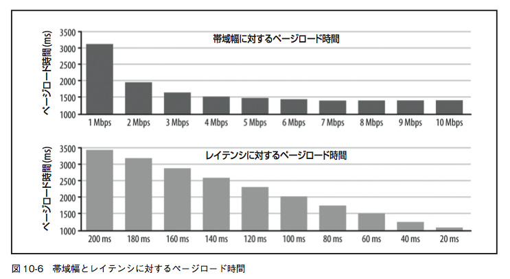 「帯域幅とレイテンシに対するページロード時間」の画像検索結果